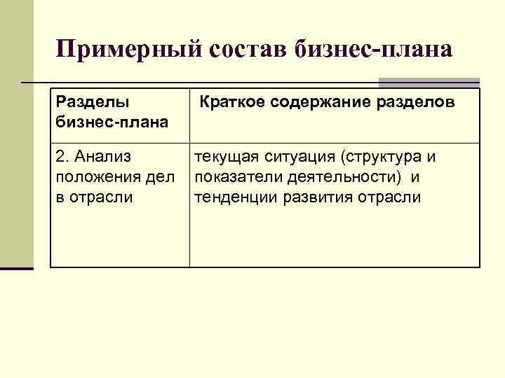 Примерный состав бизнес-плана Разделы бизнес-плана Краткое содержание разделов 2. Анализ положения дел в отрасли