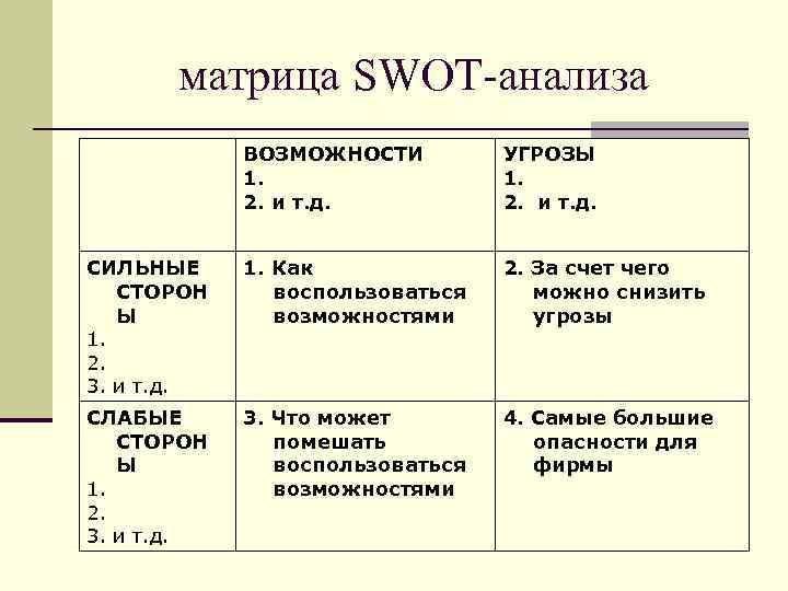 матрица SWOT-анализа ВОЗМОЖНОСТИ 1. 2. и т. д. УГРОЗЫ 1. 2. и т. д.