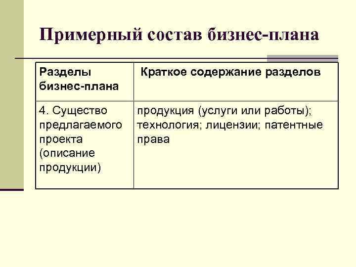 Примерный состав бизнес-плана Разделы бизнес-плана Краткое содержание разделов 4. Существо предлагаемого проекта (описание продукции)