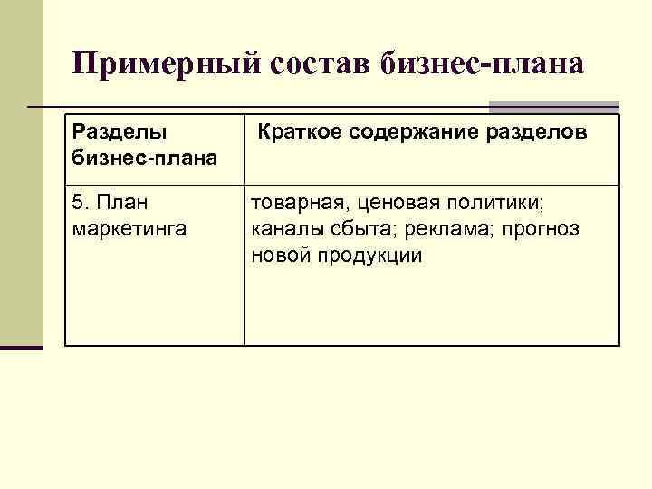 Примерный состав бизнес-плана Разделы бизнес-плана Краткое содержание разделов 5. План маркетинга товарная, ценовая политики;