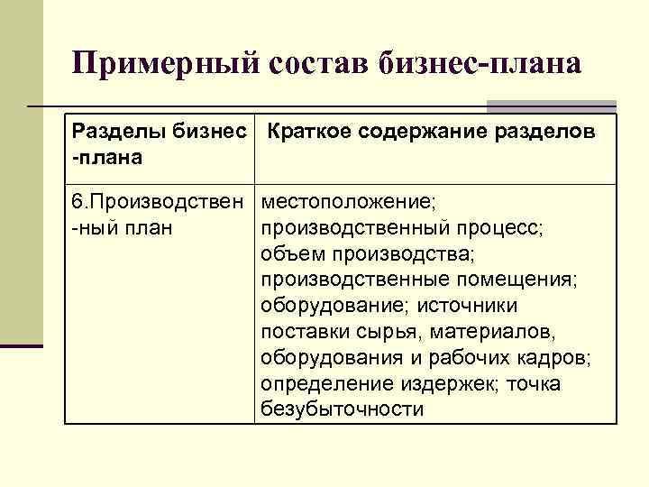 Примерный состав бизнес-плана Разделы бизнес Краткое содержание разделов -плана 6. Производствен местоположение; -ный план
