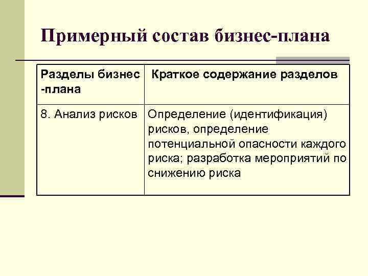 Примерный состав бизнес-плана Разделы бизнес Краткое содержание разделов -плана 8. Анализ рисков Определение (идентификация)