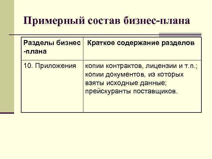 Примерный состав бизнес-плана Разделы бизнес Краткое содержание разделов -плана 10. Приложения копии контрактов, лицензии