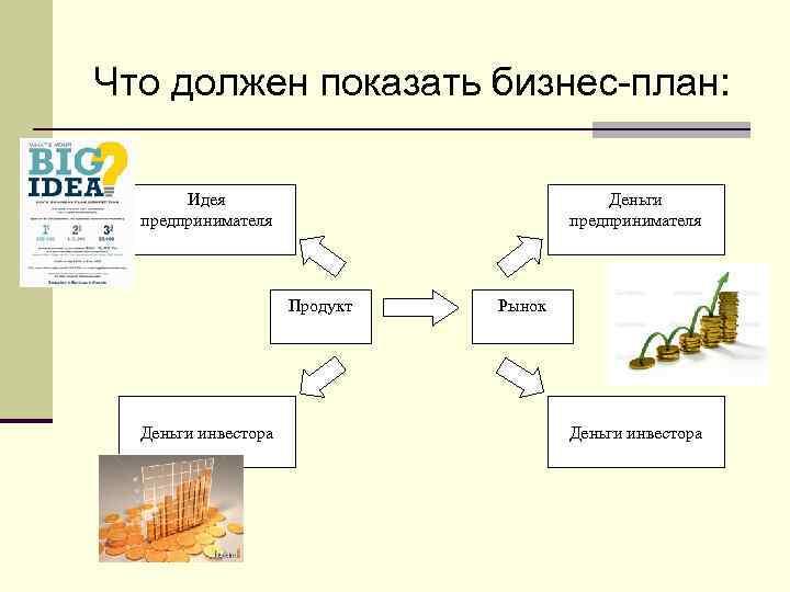 Что должен показать бизнес-план: Идея предпринимателя Деньги предпринимателя Продукт Деньги инвестора Рынок Деньги инвестора