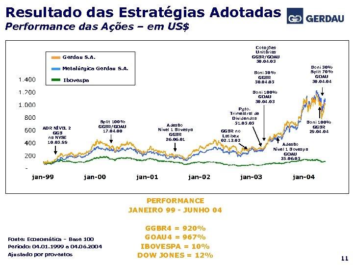 Resultado das Estratégias Adotadas Performance das Ações – em US$ Cotações Unitárias GGBR/GOAU 30.