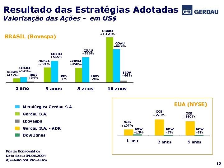 Resultado das Estratégias Adotadas Valorização das Ações - em US$ GGBR 4 +1. 170%