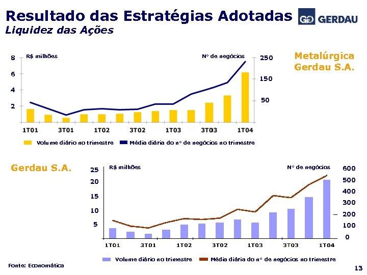 Resultado das Estratégias Adotadas Liquidez das Ações 8 R$ milhões N° de negócios 6