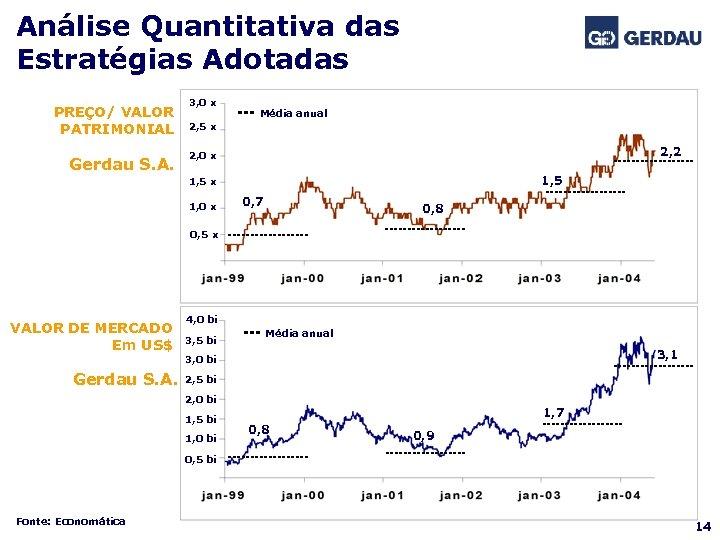 Análise Quantitativa das Estratégias Adotadas PREÇO/ VALOR PATRIMONIAL Gerdau S. A. 3, 0 x