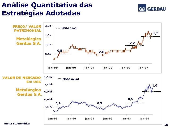 Análise Quantitativa das Estratégias Adotadas PREÇO/ VALOR PATRIMONIAL Metalúrgica Gerdau S. A. 2, 0