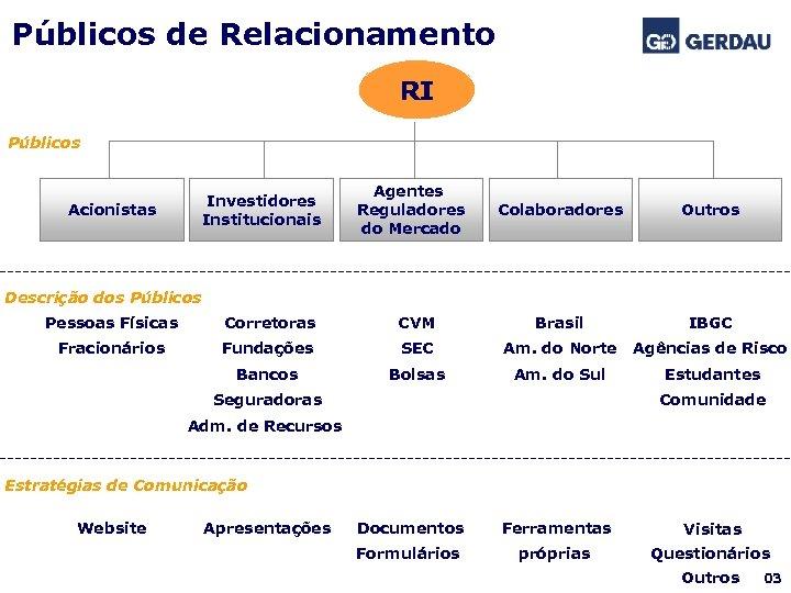 Públicos de Relacionamento RI Públicos Investidores Institucionais Acionistas Agentes Reguladores do Mercado Colaboradores Outros
