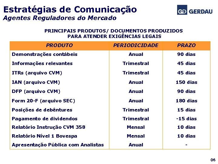 Estratégias de Comunicação Agentes Reguladores do Mercado PRINCIPAIS PRODUTOS/ DOCUMENTOS PRODUZIDOS PARA ATENDER EXIGÊNCIAS