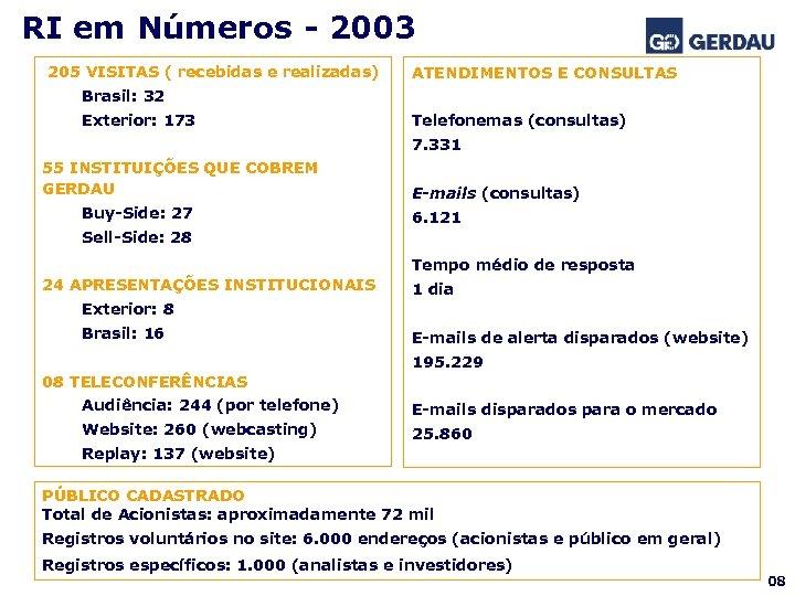 RI em Números - 2003 205 VISITAS ( recebidas e realizadas) ATENDIMENTOS E CONSULTAS
