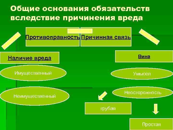 основания и условия возникновения обязательств из причинения вреда..шпаргалка гк рф