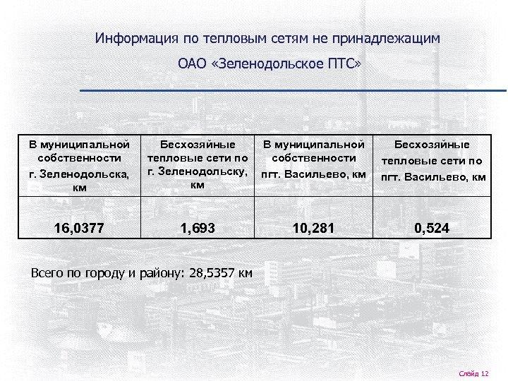 Информация по тепловым сетям не принадлежащим ОАО «Зеленодольское ПТС» В муниципальной собственности г. Зеленодольска,