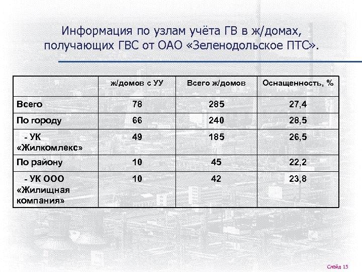 Информация по узлам учёта ГВ в ж/домах, получающих ГВС от ОАО «Зеленодольское ПТС» .