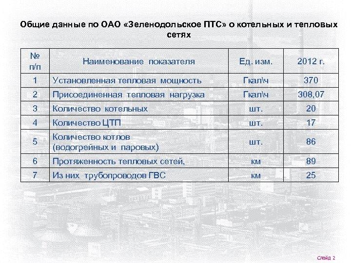 Общие данные по ОАО «Зеленодольское ПТС» о котельных и тепловых сетях № п/п Наименование
