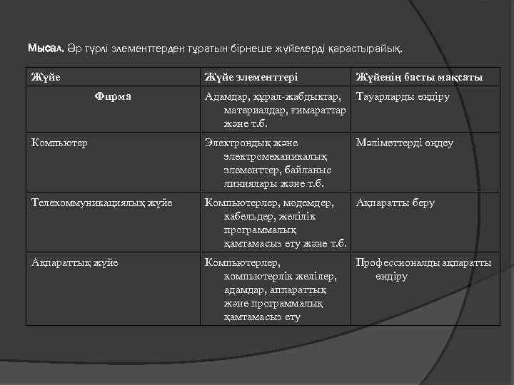 Мысал. Әр түрлі элементтерден тұратын бірнеше жүйелерді қарастырайық. Жүйе элементтері Фирма Жүйенің басты мақсаты