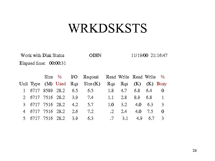 WRKDSKSTS Work with Disk Status ODIN 11/19/00 21: 16: 47 Request Size (K) 6.