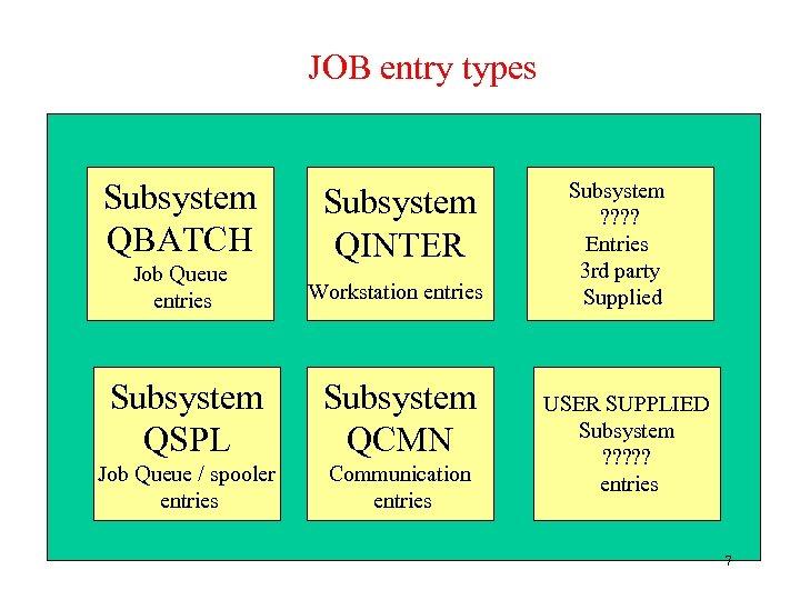 JOB entry types Subsystem QBATCH Subsystem QINTER Job Queue entries Workstation entries Subsystem QSPL