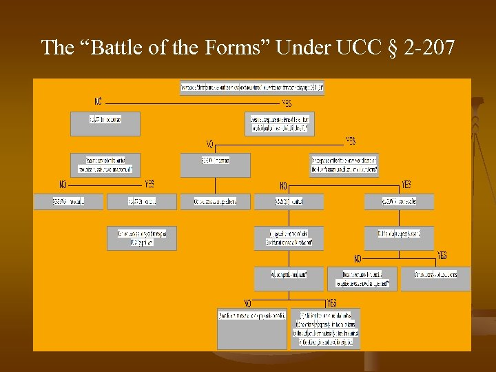 "The ""Battle of the Forms"" Under UCC § 2 -207"