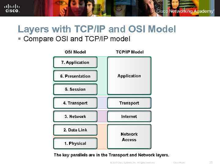 Layers with TCP/IP and OSI Model § Compare OSI and TCP/IP model © 2007