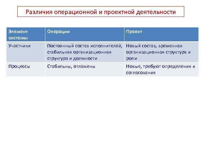 Различия операционной и проектной деятельности Элемент системы Операции Проект Участники Постоянный состав исполнителей, Новый