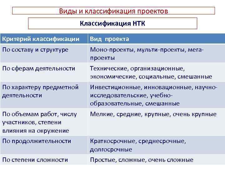 Виды и классификация проектов Классификация НТК Критерий классификации Вид проекта По составу и структуре