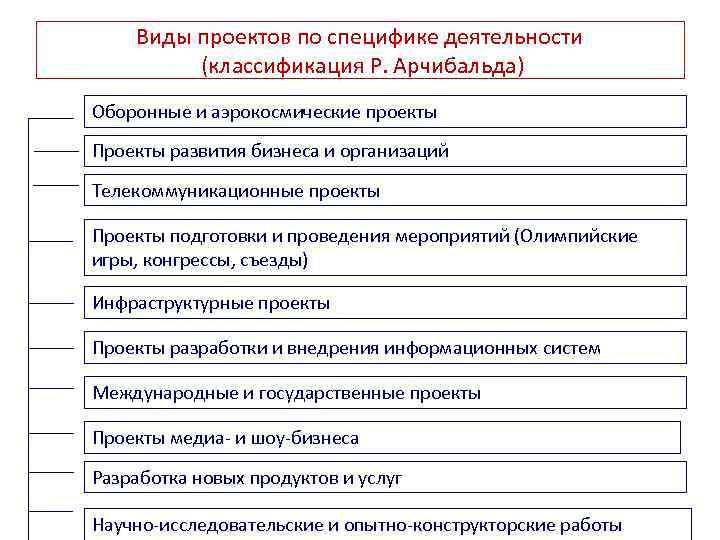 Виды проектов по специфике деятельности (классификация Р. Арчибальда) Оборонные и аэрокосмические проекты Проекты развития