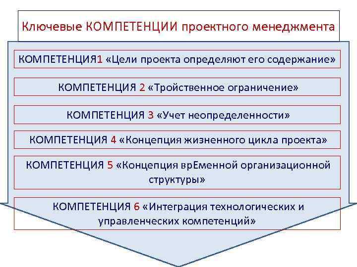 Ключевые КОМПЕТЕНЦИИ проектного менеджмента КОМПЕТЕНЦИЯ 1 «Цели проекта определяют его содержание» КОМПЕТЕНЦИЯ 2 «Тройственное