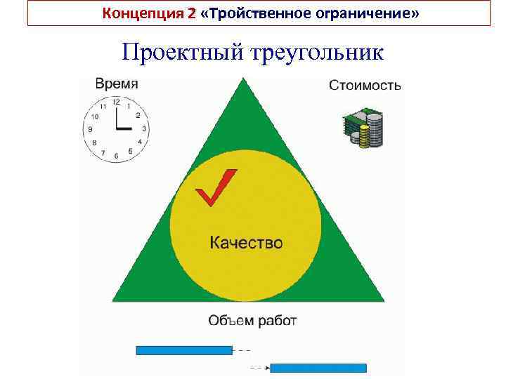 Концепция 2 «Тройственное ограничение» Проектный треугольник