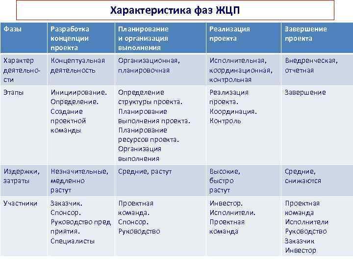 Характеристика фаз ЖЦП Фазы Разработка концепции проекта Планирование и организация выполнения Реализация проекта Завершение