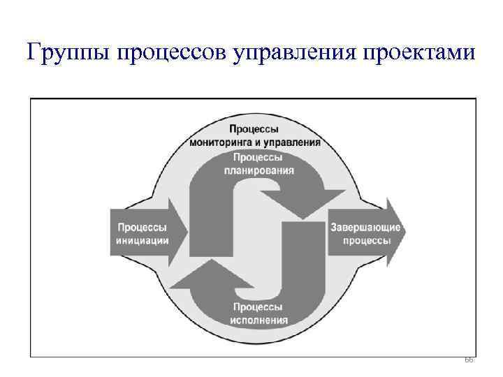 Группы процессов управления проектами 66