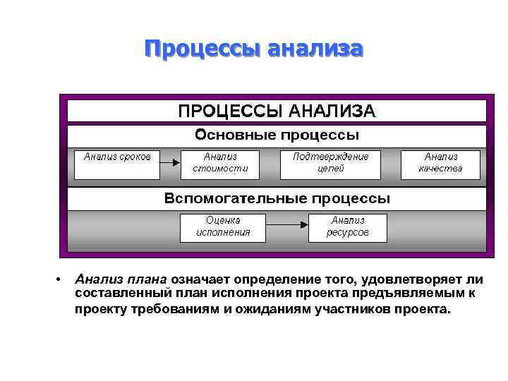 Процессы анализа • Анализ плана означает определение того, удовлетворяет ли составленный план исполнения проекта