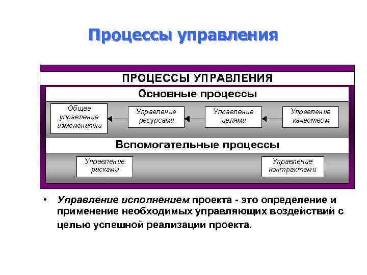 Процессы управления • Управление исполнением проекта - это определение и применение необходимых управляющих воздействий