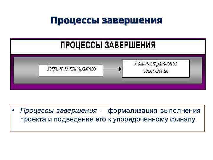 Процессы завершения • Процессы завершения - формализация выполнения проекта и подведение его к упорядоченному