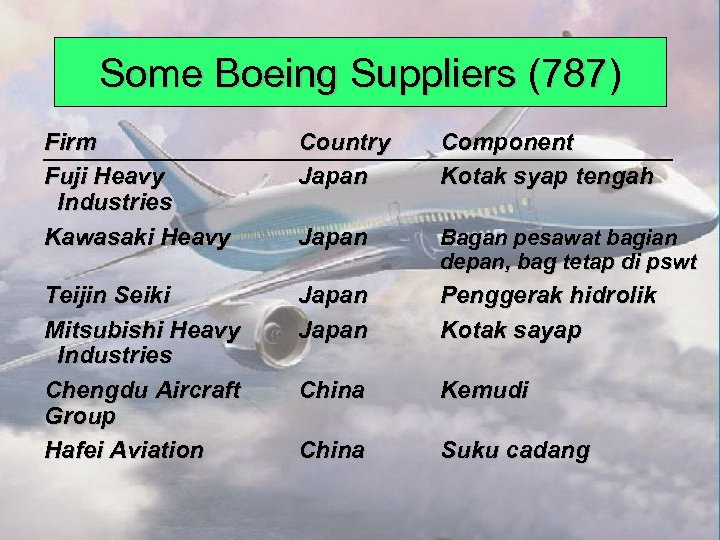 Some Boeing Suppliers (787) Firm Fuji Heavy Industries Kawasaki Heavy Country Japan Component Kotak