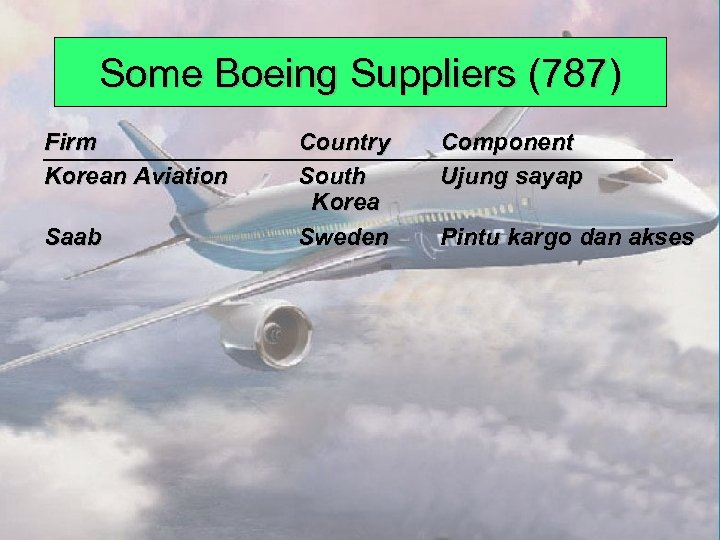 Some Boeing Suppliers (787) Firm Korean Aviation Saab © 2008 Prentice Hall, Inc. Country