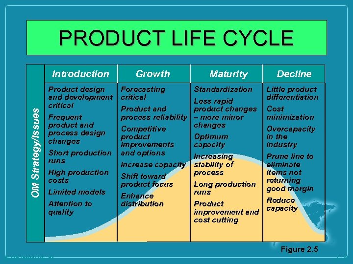 PRODUCT LIFE CYCLE OM Strategy/Issues Introduction Growth Maturity Decline Product design and development critical