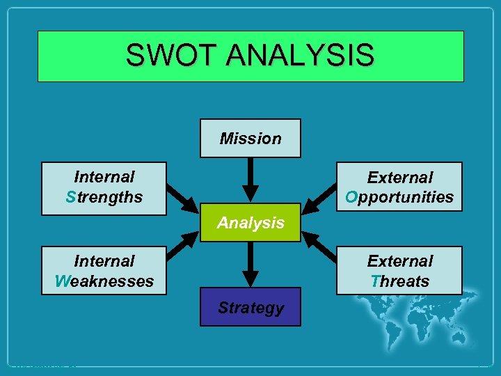 SWOT ANALYSIS Mission Internal Strengths External Opportunities Analysis Internal Weaknesses External Threats Strategy ©