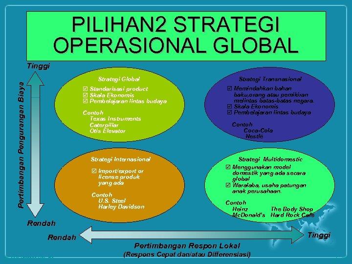 PILIHAN 2 STRATEGI OPERASIONAL GLOBAL Tinggi Pertimbangan Pengurangan Biaya Strategi Global þ Standarisasi product