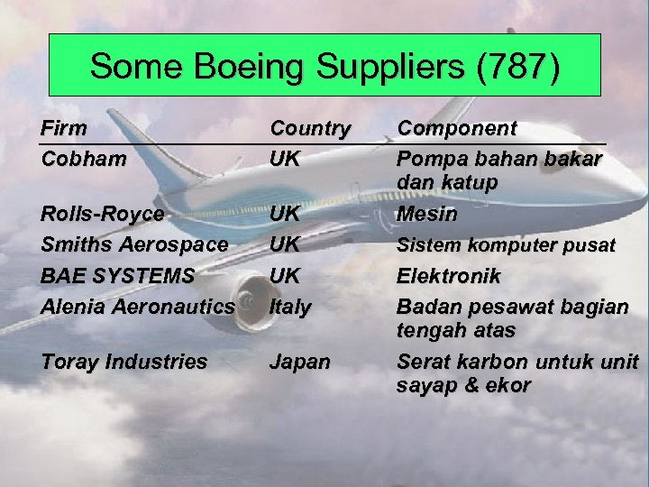 Some Boeing Suppliers (787) Firm Cobham Country UK Rolls-Royce Smiths Aerospace BAE SYSTEMS Alenia