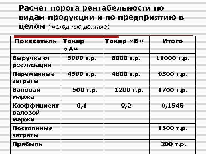 Расчет порога рентабельности по видам продукции и по предприятию в целом (исходные данные) Показатель