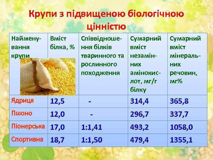 Крупи з підвищеною біологічною цінністю Найменування крупи Вміст Співвідношебілка, % ння білків тваринного та