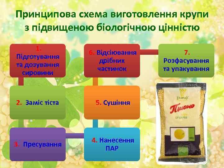 Принципова схема виготовлення крупи з підвищеною біологічною цінністю 1. Підготування та дозування сировини 6.