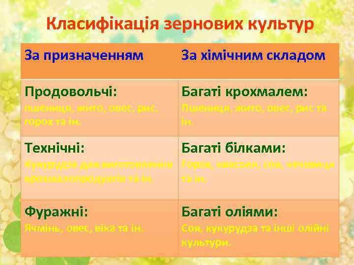 Класифікація зернових культур За призначенням За хімічним складом Продовольчі: Багаті крохмалем: Технічні: Багаті білками: