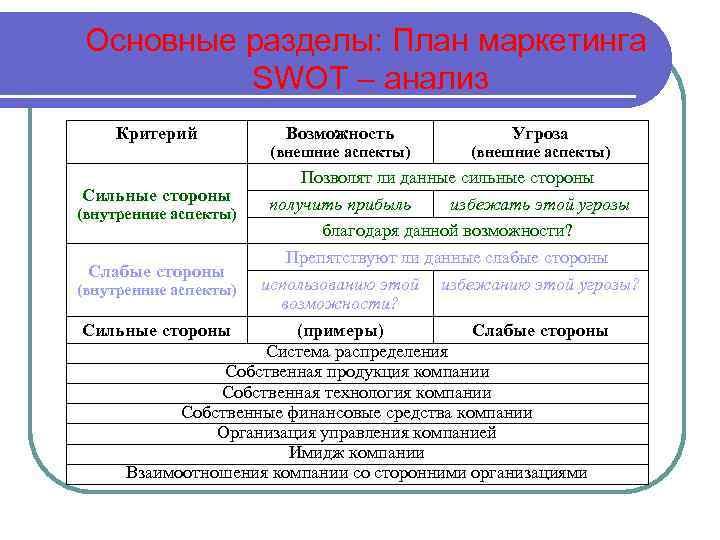 Основные разделы: План маркетинга SWOT – анализ Критерий Возможность (внешние аспекты) Угроза (внешние аспекты)