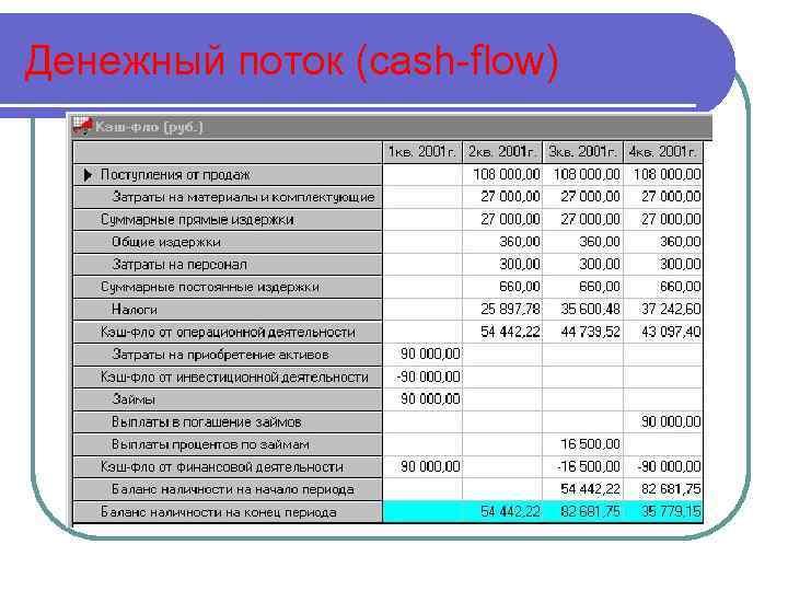 Денежный поток (cash-flow)