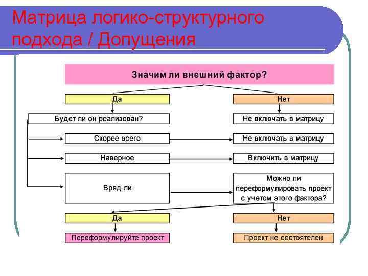 Матрица логико-структурного подхода / Допущения