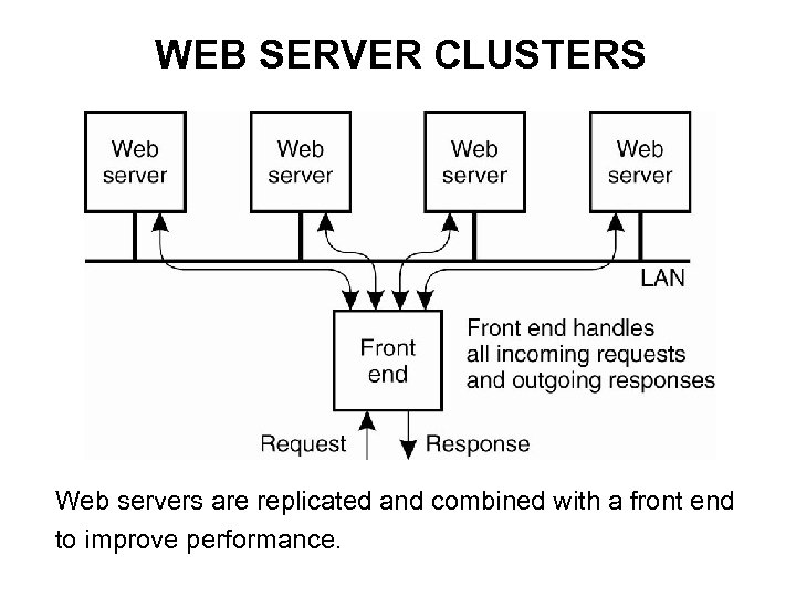 WEB SERVER CLUSTERS Web servers are replicated and combined with a front end to