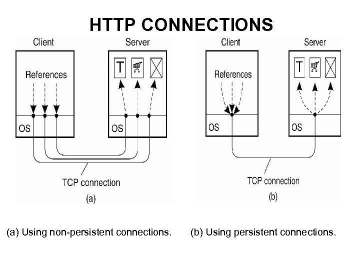 HTTP CONNECTIONS (a) Using non-persistent connections. (b) Using persistent connections.